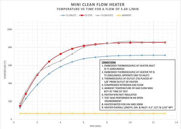 Mini Clean Flow Heater