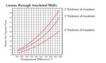 Losses through insulated walls