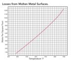 Losses from molten surfaces